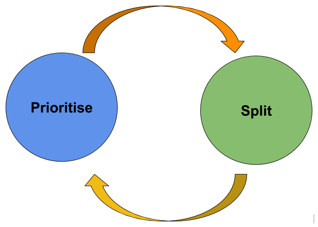 Prioritise-Split Cycle